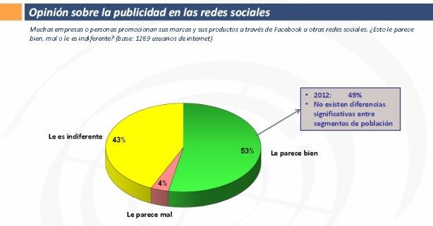 publicidad en Redes Sociales Radar